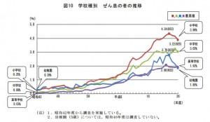 喘息者の推移グラフ